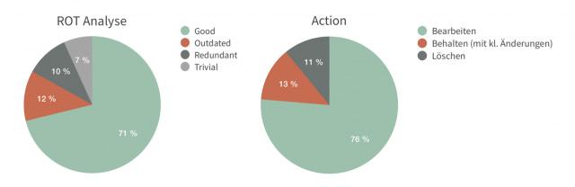 Kuchendiagramm, das die Ergebnisse der ROT-Analyse zeigt.